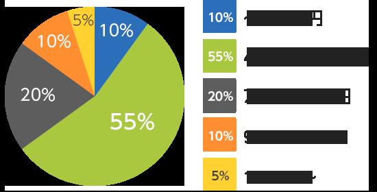 受注料金のグラフ